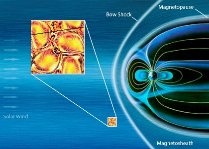 Copyright Background graphic: ESA/ATG Medialab; inset: J. Dorelli (NASA). A 2D vision of the solar wind turbulence at the smallest scale seen yet, thanks to observations by Cluster satellites. The approximate location of the measurements are indicated on a graphic illustrating features of Earth's magnetic environment. The inset shows conditions as would be seen facing the solar wind, with current sheets forming at the border of turbulent eddies. The trajectory of the cluster spacecraft is marked on the inset by the black line and the colour gradients represent the magnetic field strength intensity from 4.8 nT (darkest shades) to 5.2 nT (white).