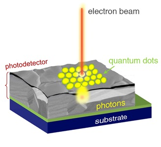 Much like in an old tube television where a beam of electrons moves over a phosphor screen to create images, the new microscopy technique works by scanning a beam of electrons over a sample that has been coated with specially engineered quantum dots. The dots absorb the energy and emit it as visible light that interacts with the sample at close range. The scattered photons are collected using a similarly closely placed photodetector (not depicted), allowing an image to be constructed. Credit: Dill/NIST